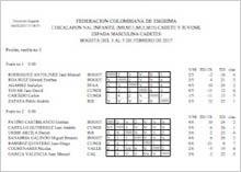 Resultados I Escalafón Nacional Infantil, Precadetes, Cadetes y Juvenil 2017, Bogotá